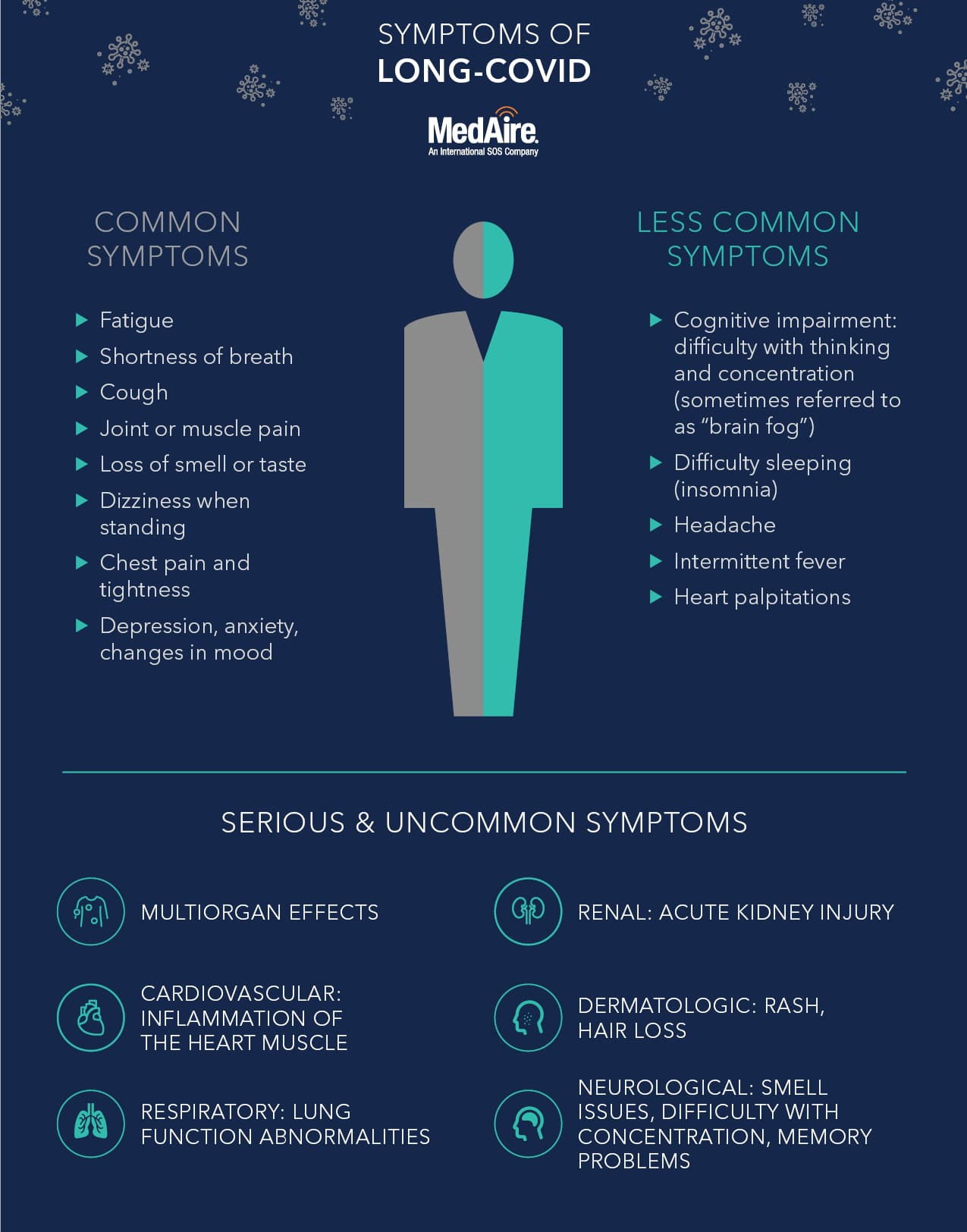 SYMPTOMS OF LONG-COVID