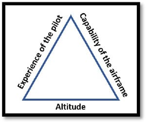 Training and the Triangle
